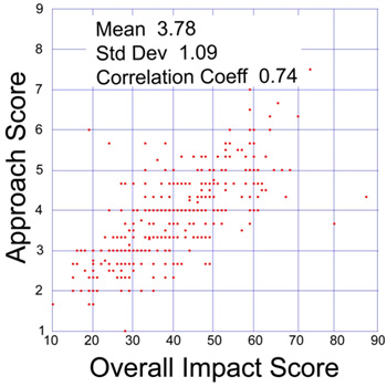 Plot of approach and overall impact scores in a sample of 360 NIGMS R01 applications reviewed during the October 2009 Council round.