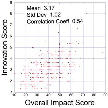 Plot of innovation and overall impact scores in a sample of 360 NIGMS R01 applications reviewed during the October 2009 Council round.