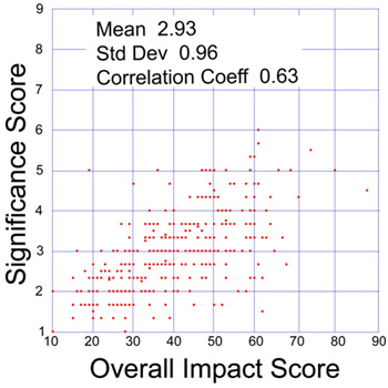 Plot of significance and overall impact scores in a sample of 360 NIGMS R01 applications reviewed during the October 2009 Council round.