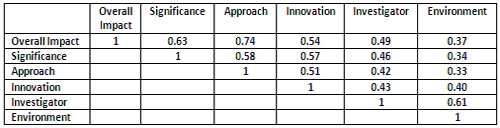 Pearson correlation coefficients of overall impact score and five criterion scores (significance, approach, innovation, investigator and environment) in a sample of 360 NIGMS R01 applications reviewed during the October 2009 Council round. The various parameters are substantially correlated.