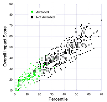 A plot of the overall impact score versus the percentile for 655 NIGMS R01 applications reviewed during the January 2010 Council round. Green circles show applications for which awards have been made. Black squares show applications for which awards have not been made.