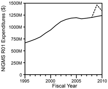 Figure 3. Overall NIGMS expenditures on R01 grants (competing and noncompeting, including supplements) in Fiscal Years 1995-2010. The dotted line shows the impact of awards (including supplements) made with Recovery Act funds. Results are in actual dollars with no correction for inflation.
