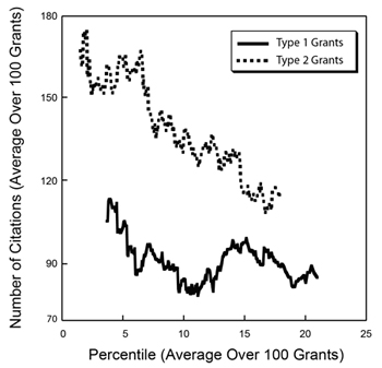 Figure  2. Running averages for the number of citations over sets of 100 grants funded  in Fiscal Year 2006 for Type 1 (new, solid line) and Type 2 (competing renewal,  dotted line) grants as a function of the average percentile for that set of 100  grants.