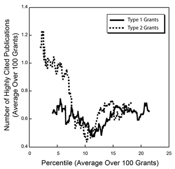 Figure 3. Running averages for the number of highly cited publications over sets of 100 grants funded in Fiscal Year 2006 for Type 1 (new, solid line) and Type 2 (competing renewal, dotted line) grants as a function of the average percentile for that set of 100 grants.