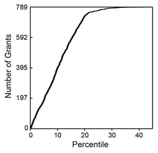 Figure 1. Cumulative number of NIGMS R01 grants in Fiscal Year 2006 as a function of  percentile score.