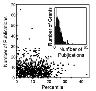 Figure 2. Distribution of the number of publications as a function of percentile score. The inset shows a histogram of the number of grants as a function of the number of publications.