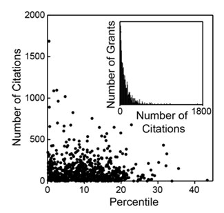 Figure 3. Distribution of the number of citations as a function of percentile score.  The inset shows a histogram of the number of grants as a function of the number  of citations.