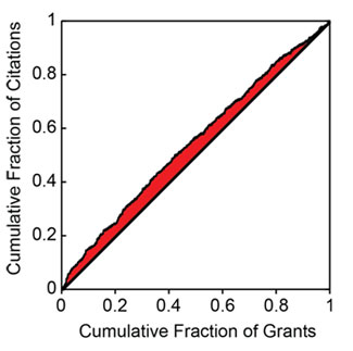 Figure 5. Cumulative fraction of citations as a function of the cumulative fraction of  grants, ordered by percentile score. The shaded area is related to the excess  fraction of citations associated with more highly rated grants.
