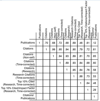 Table 1.  Correlation coefficients between nine metrics of productivity.
