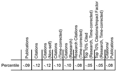 Table 2. Correlation coefficients between the grant percentile score and nine metrics of productivity.