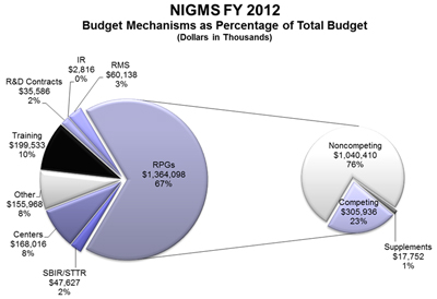 Figure 1. Fiscal Year 2012 Breakdown
