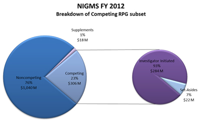Figure 2: NIGMS FY 2012 Breakdown of Estimated Competing RPG Budget
