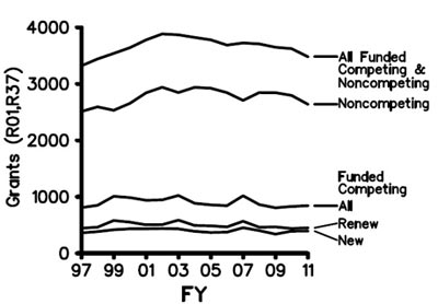 Figure 3. Number of R01 and R37 grants (competing and noncompeting) funded in Fiscal Years 1997-2011.