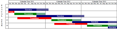The Federal budget process has three main phases: formulation, presentation (to Congress) and execution. From the beginning of the budget formulation phase to the end of the execution phase, the process takes almost 3 years.