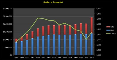 Figure 1. Comparison of research project grant (RPG) budgets in Fiscal Years 1998-2012, compared to the total NIGMS budget.