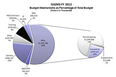 Figure 2. Fiscal Year 2012 breakdown of  the NIGMS budget into its major components. About 58% of the budget will  support RPGs and about 20% will support centers.