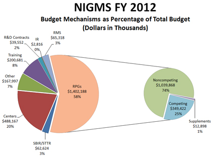 Figure 1. Breakdown of the Fiscal Year 2012 NIGMS budget into its major components.
