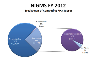 Figure 2. Breakdown of the Fiscal Year 2012 competing RPG budget.