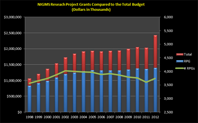 Figure 3. RPG budget and number of grants compared to the total budget for Fiscal Years 1998-2012.