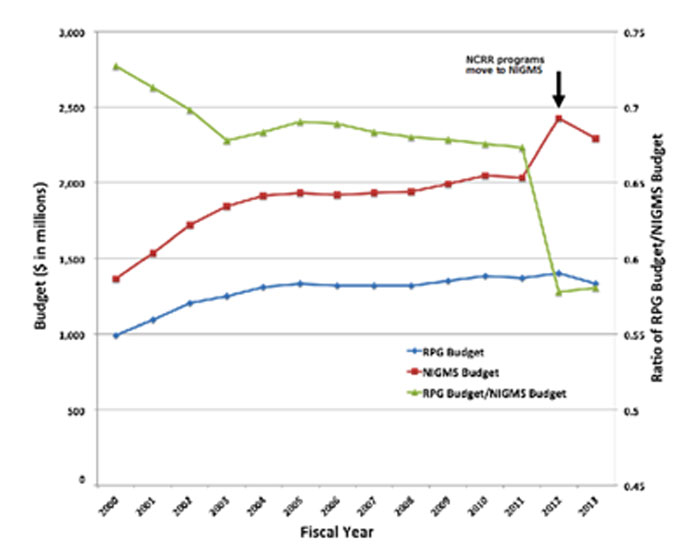 Figure 5. Graph showing total NIGMS budget (line with squares, left axis) and budget committed to competing and noncompeting RPGs (line with diamonds, left axis) for Fiscal Years 2000-2013. The line with triangles shows the ratio of the RPG budget to the total NIGMS budget (right axis). The jump in the NIGMS budget and corresponding drop in the RPG/NIGMS budget ratio occurred when large, primarily non-RPG programs were transferred to NIGMS from the former National Center for Research Resources.