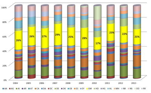 Figure 1. Cylinder graph showing the percentage of NIH R15 dollars awarded by NIGMS. NIGMS has typically supported between 21% and 29% of NIH-funded R15s. The exception was in Fiscal Year 2010, the last year of Recovery Act funding, when the NIH Office of the Director (OD) co-funded a large number of R15s. NIGMS awarded 26% in 2004, 26% in 2005, 27% in 2006, 29% in 2007, 25% in 2008, 28% in 2009, 17% in 2010, 23% in 2011, 22% in 2012 and 21% in 2013.