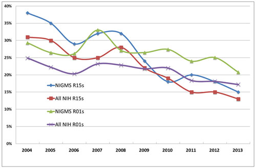 Figure 2. Line graph showing success rates of NIGMS and NIH R15s and R01s in Fiscal Years 2004-2013. Although the NIGMS success rates for both R15s (blue line with diamonds) and R01s (grean line with triangles) tend to be higher than the NIH R15 (red line with squares) and R01 (purple line with x's) success rates, all have been declining for the past 10 years. The declines have been greater for R15s than for R01s. In Fiscal Year 2004, 38% of NIGMS R15 applicants were awarded R15s versus 15% in Fiscal Year 2013. The decline in success rate for R15s is due largely to the increase in the number of applications and, since Fiscal Year 2010, to the increased amount of money an applicant can request.
