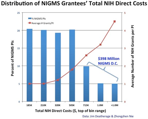 Graph representing distribution of NIGMS investigartors' total NIH direct costs for research in FY2013
