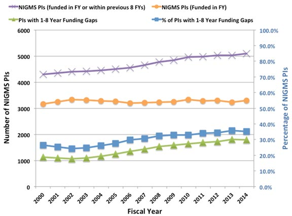 Graph representing NIGMS principal investigators (PIs) without NIH R01 funding between 200 and 2014.