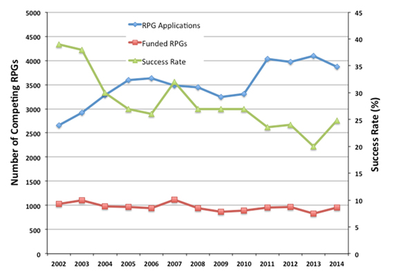 Figure 1. Number of competing RPG applications assigned to NIGMS (blue line with diamonds, left axis) and number funded (red line with squares, left axis) for Fiscal Years 2002-2014. The success rate (number of applications funded divided by the total number of applications) is shown in the green line with triangles, right axis. Data: Tony Moore.