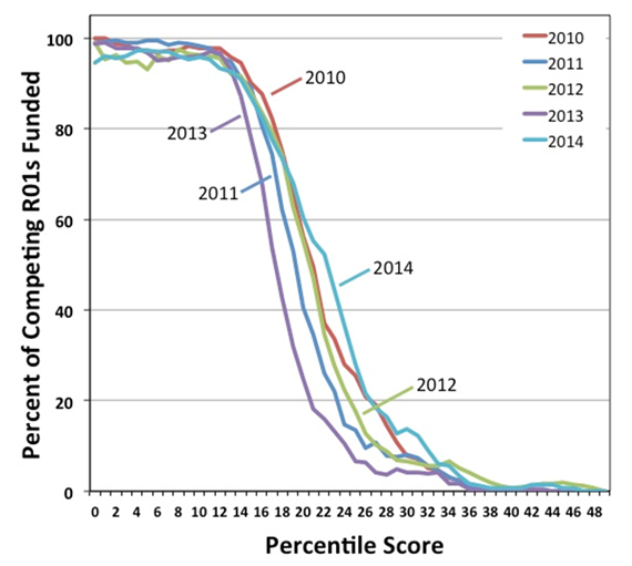 Figure 2. Percentage of competing R01 applications funded by NIGMS as a function of percentile scores for Fiscal Years 2010-2014. For Fiscal Year 2014, the success rate for R01 applications was 25.7 percent, and the midpoint of the funding curve was at approximately the 22nd percentile. Data: Jim Deatherage.