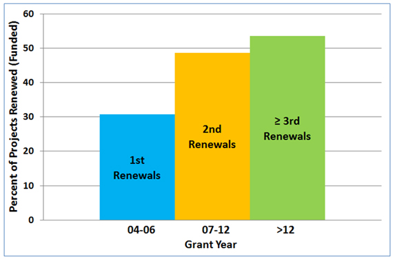 Percentage of Projects funded by grant years (approximate) 31% 1st renewals for grant years 4-6, 49% 2nd renewals for grant years 7-12, 54% for 3rd and greater renewals for grant years 12 or greater
