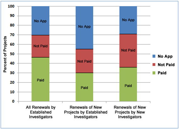 Renewal history by percentage of projects FY2004-FY2007 by type of investigator (approximate). All renewals by established investigators 46% paid, 24% not paid, 30% no application. Renewals of new projects by established investigators 30% paid, 25% not paid, 45% no application. Renewals of new projects by new investigators, 36% paid, 35% not paid, 29% no application.