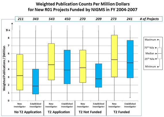 Figure 1 Weighted publication numbers per million dollars of total cost for new R01 projects: No T2 Application, New Investigator: 211 projects, 1.4 weighted publications/$ million 25th percentile, 3.2 weighted publications/$ million median, 5.9 weighted publications/$ million 75th percentile; No T2 Application, Established Investigator: 343 projects, .9 weighted publications/$ million 25th percentile, 1.9 weighted publications/$ million median, 4 weighted publications/$ million 75th percentile; T2 Application, New Investigator: 543 projects, 2.7 weighted publications/$ million 25th percentile, 4.6 weighted publications/$ million median, 7.2 weighted publications/$ million 75th percentile; T2 Application, Established Investigator: 450 projects, 2.1 weighted publications/$ million 25th percentile, 3.9 weighted publications/$ million median, 6.4 weighted publications/$ million 75th percentile; T2 Not Funded, New Investigator: 270 projects, 2.3 weighted publications/$ million 25th percentile, 4.2 weighted publications/$ million median, 6.4 weighted publications/$ million 75th percentile; T2 Not Funded, Established Investigator: 209 projects, 1.7 weighted publications/$ million 25th percentile, 2.8 weighted publications/$ million median, 4.7 weighted publications/$ million 75th percentile; T2 Funded, New Investigator: 273 projects, 3.0 weighted publications/$ million 25th percentile, 5.2 weighted publications/$ million median, 8.3 weighted publications/$ million 75th percentile; T2 Funded, Established Investigator: 241 projects, 2.9 weighted publications/$ million 25th percentile, 4.8 weighted publications/$ million median, 7.7 weighted publications/$ million 75th percentile