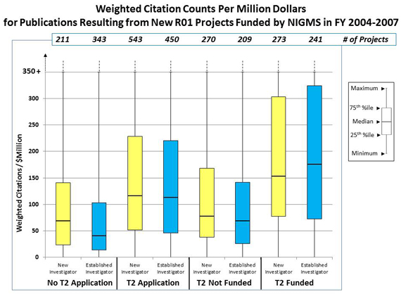 Figure 2 Total weighted citation numbers per million dollars of total cost through the end of calendar year 2014: No T2 Application, New Investigator: 211 projects, 23 weighted citations/$ million 25th percentile, 69 weighted citations/$ million median, 141 weighted citations/$ million 75th percentile; No T2 Application, Established Investigator: 343 projects, 13 weighted citations/$ million 25th percentile, 41 weighted citations/$ million median, 103 weighted citations/$ million 75th percentile; T2 Application, New Investigator: 543 projects, 51 weighted citations/$ million 25th percentile, 115 weighted citations/$ million median, 228 weighted citations/$ million 75th percentile; T2 Application, Established Investigator: 450 projects, 48 weighted citations/$ million 25th percentile, 112 weighted citations/$ million median, 220 weighted citations/$ million 75th percentile; T2 Not Funded, New Investigator: 270 projects, 38 weighted citations/$ million 25th percentile, 75 weighted citations/$ million median, 165 weighted citations/$ million 75th percentile; T2 Not Funded, Established Investigator: 209 projects, 25 weighted citations/$ million 25th percentile, 69 weighted citations/$ million median, 142 weighted citations/$ million 75th percentile; T2 Funded, New Investigator: 273 projects, 76 weighted citations/$ million 25th percentile, 152 weighted citations/$ million median, 301 weighted citations/$ million 75th percentile; T2 Funded, Established Investigator: 241 projects, 73 weighted citations/$ million 25th percentile, 175 weighted citations/$ million median, 325 weighted citations/$ million 75th percentile
