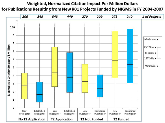 Figure 3 Distribution of the weighted, normalized citation impact per million dollars of total cost for publications: No T2 Application, New Investigator, 206 projects, normalized citation impact/$ million, 1.1 25th percentile, 2.8 median, 4.2 75th percentile; No T2 Application, Established Investigator, 343 projects, normalized citation impact/$ million, 0.7 25th percentile, 1.7 median, 3.2 75th percentile; T2 Application, New Investigator, 543 projects, normalized citation impact/$ million, 2.7 25th percentile, 4.2 median, 7.5 75th percentile; T2 Application, Established Investigator, 449 projects, normalized citation impact/$ million, 1.9 25th percentile, 3.8 median, 6.9 75th percentile; T2 Not Funded, New Investigator, 270 projects, normalized citation impact/$ million, 1.9 25th percentile, 3.2 median, 5.3 75th percentile; T2 Not Funded, Established Investigator, 209 projects, normalized citation impact/$ million, 1.3 25th percentile, 2.4 median, 4.1 75th percentile; T2 Funded, New Investigator, 273 projects, normalized citation impact/$ million, 3.8 25th percentile, 5.9 median, 9.4 75th percentile; T2 Funded, Established Investigator, 240 projects, normalized citation impact/$ million, 3.1 25th percentile, 5.3 median, 9.5 75th percentile