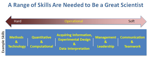 Examples of the spectrum of skills that students need to develop in order to become great scientists.