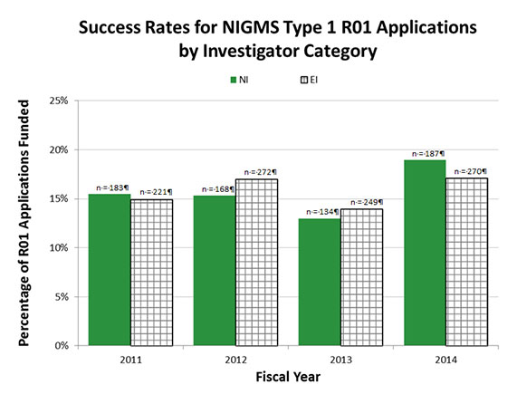 Figure 1a. Percentages of Type 1 (New) NIGMS R01 Applications Funded for Established Investigators and New Investigators, Fiscal Years 2011-2014. The solid green bars show the percentages of NI applications that were funded, while the bars with gray squares show the percentages of new EI applications that were funded. The number of funded grants in each category is shown above each bar.