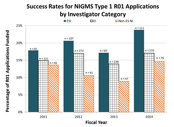 Figure 1b. Percentages of Type 1 (New) NIGMS R01 Applications Funded for Early Stage Investigators, Established Investigators and Non-Early Stage New Investigators, Fiscal Years 2011-2014. The solid blue bars show the percentages of ESI applications that were funded, the bars with gray squares show the percentages of new EI applications that were funded, and the bars with orange diagonal lines show the percentages of non-ES NI applications that were funded. The number of funded grants in each category is shown above each bar.