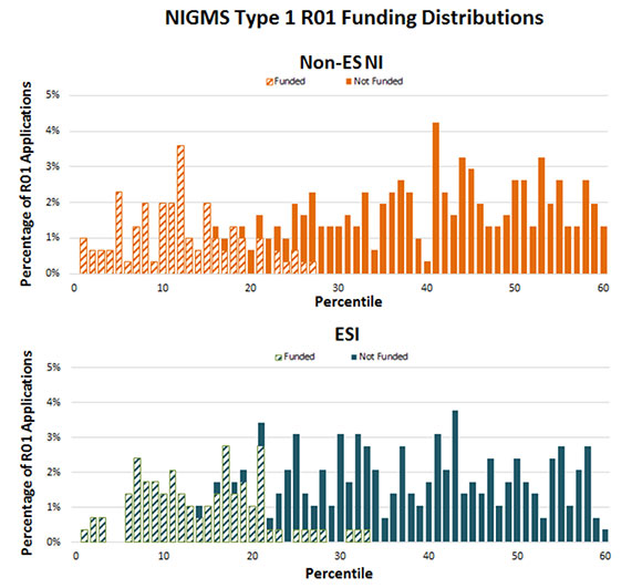 Figure 3a. Funding Distribution of Type 1 (New) NIGMS R01 Applications for Early Stage Investigators and Non-Early Stage New Investigators, Fiscal Year 2011. Vertical bars indicate the percentage of applications in each percentile (diagonal bars = funded, solid bars = not funded). The orange diagonal bars show the non-ES NI applications that were funded, while the solid orange bars show the non-ES NI applications that were not funded. The blue diagonal bars show the ESI applications that were funded, and the solid blue bars show the ESI applications that were not funded.