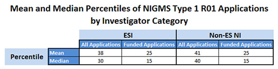 Figure 3b. Mean and Median Percentiles of Type 1 (New) NIGMS R01 Scored Applications for Early Stage Investigators and Non-Early Stage New Investigators, Fiscal Years 2011-2014. The mean percentile of scored applications in each category is presented in the top row, while the median percentile of scored applications in each category is presented in the bottom row.
