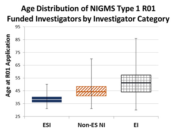 Figure 4. Age Distribution of Funded Applicants for Type 1 (New) NIGMS R01s by Investigator Category, Fiscal Years 2011-2014. Boxplots show the distribution of age at application for early stage investigators, non-early stage new investigators and established investigators. The colored boxes represent the interquartile range, or the middle 50%, of the distribution (solid blue = ESI, orange diagonal = non-ES NI, gray squares = EI). The horizontal line in the center of each colored box represents the median age. The whiskers extending above and below the interquartile range show the minimum and maximum ages for each category.