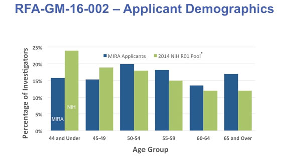 Age distribution of the applicants was shifted toward older PIs relative to all researchers who have NIH R01 funding