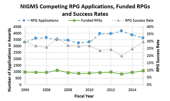 Figure 1. Number of NIGMS Competing RPG Applications, Funded Competing RPGs and Success Rates for RPGs, Fiscal Years 2004-2015. NIGMS RPG applications (blue circles, dashed line; left axis) decreased from Fiscal Years 2014 to 2015 to a 5-year low. Meanwhile, NIGMS-funded RPGs (green squares, solid line; left axis) increased in Fiscal Year 2015 to a level not seen since Fiscal Year 2007. As a result, the NIGMS RPG success rate (gray triangles, dotted line; right axis) was the second highest it has been in the past decade.