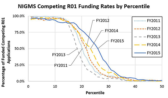 Figure 3. Percentage of Applications Funded Within Each Percentile for Competing NIGMS R01 Applications, Fiscal Years 2011-2015. The percentile at which 50% of the applications were funded for Fiscal Year 2015 (solid blue line) is near the 26th percentile, as compared with the 22nd in Fiscal Year 2014 (long-dashed yellow line) and the 18th in Fiscal Year 2013 (medium-dashed gray line). This spans the range of funding curves over the last 5 years, with Fiscal Years 2012 (short-dashed orange line) and 2011 (dotted light blue line) somewhere in between the most recent 3 years. The budget sequestration happened in Fiscal Year 2013, which led to a decrease in success rate.