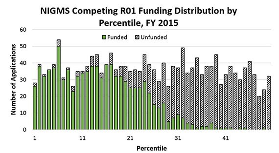 Figure 4. Funding Distribution of Competing NIGMS R01 Applications by Percentile, Fiscal Year 2015. Funded grants (solid green bars) generally follow the funding curve pattern demonstrated in Figure 3, with unfunded applications (dashed black-and-white bars) constituting the remainder of the overall uniform distribution of application percentiles.