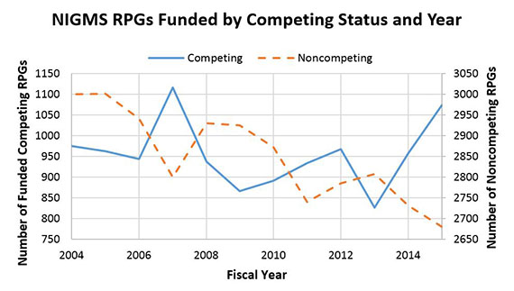 Figure 5. Number of NIGMS Competing and Noncompeting funded RPGs, Fiscal Years 2004-2015. The number of competing RPG awards made (solid blue line) has an approximate 4-year periodicity of peaks and valleys, with noncompeting RPGs (dashed orange line) dropping when competing RPGs increase, and vice versa.