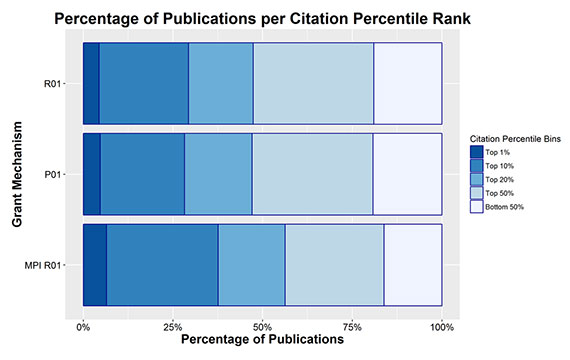 Figure 3. Percentage of Publications per Citation Percentile Rank by Mechanism. The dark to light bands from left to right represent the percentage of publications in the top 1%, 10%, 20% and 50%, as well as the bottom 50%, of publications by citation count (normalized for field and year). While both P01s and R01s produce a higher proportion of articles in the top 1%, 10%, 20% and 50% than the average distribution, multiple-PI R01s produce even more highly cited papers.