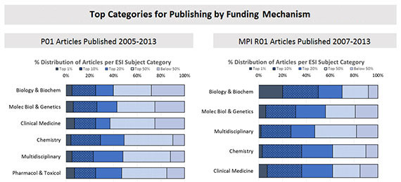 Figure 5. Top Science Field Categories for Publishing by Funding Mechanism. The dark to light bands from left to right represent the distribution of publications by subject category and by funding mechanisms.