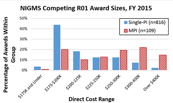 Figure 1. Distribution of NIGMS Competing R01 Award Direct Costs by Principal Investigator Status, Fiscal Year 2015. Awards are separated into two groups: single-PI awards (solid blue bars, n=816) and MPI awards (checkered red bars, n=109). Single-PI awards are most prevalent in the $175,000-200,000 direct cost range and taper significantly as direct costs increase. MPI awards have peaks in the $175,000-200,000 and $300,000-400,000 direct cost ranges.