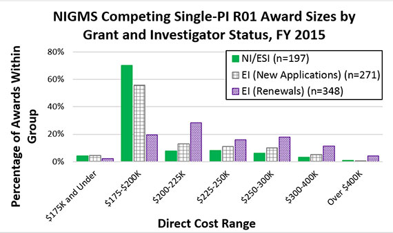 Figure 2. Distribution of NIGMS Competing Single-PI R01 Award Direct Costs by New/Renewal and Principal Investigator Status, Fiscal Year 2015. Direct cost distributions are shown for three categories: awards to NI/ESIs (solid green bars, n=197), new awards to EIs (gridded gray bars, n=271) and competing renewal awards to EIs (checkered purple bars, n=348). New awards to NI/ESI and EI groups have similar direct cost distributions, peaking at $175,000-200,000 with a small percentage of EI awards receiving more funds than NI/ESI awards. The competing renewal awards to EIs have a peak in the $200,000-225,000 range and are larger than new awards to either investigator group.